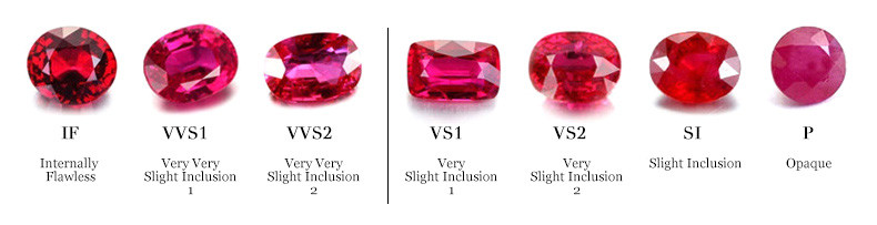 Clarity of Ruby Gemstones